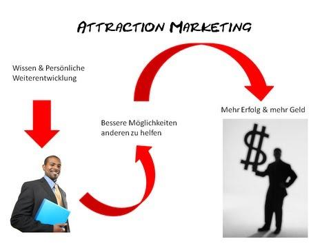 MLM Training - Attraction Marketing im MLM