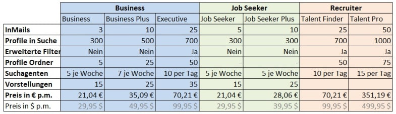 accounts-linkedin-vergleich