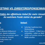 Was ist Marketing